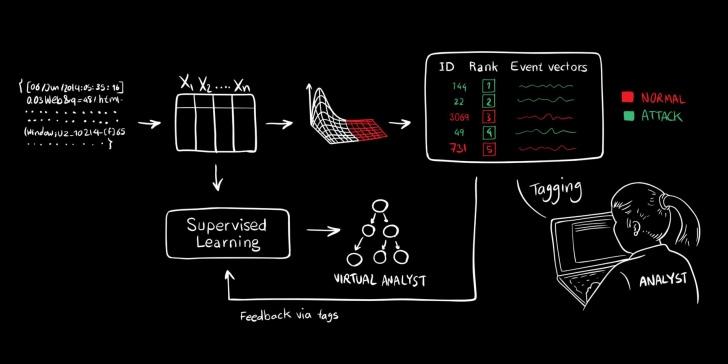 AI2 - o projeto de Inteligência Artificial que detecta ciberataques