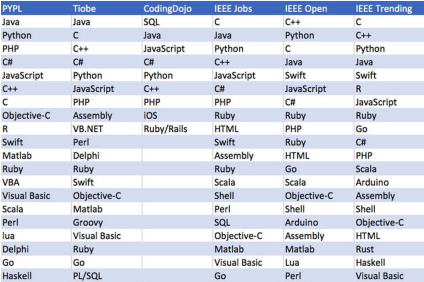 Saiba qual a linguagem de programação mais usada