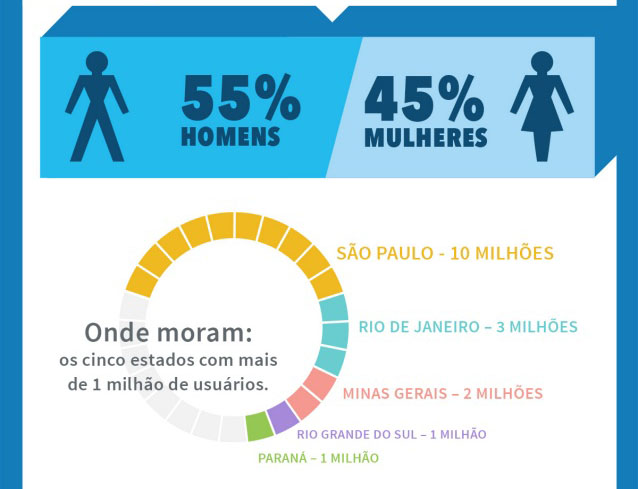 Maioria dos usuários brasileiros do LinkedIn está em São Paulo