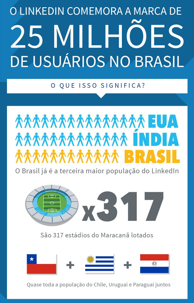 25 milhões de usuários brasileiros estão no Linkedin