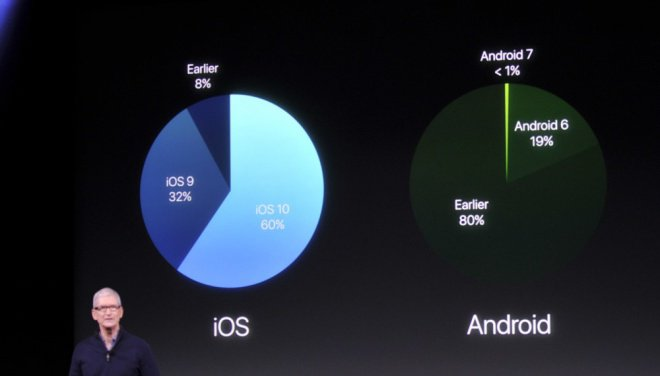 Tim Cook mostra que problema de fragmentação do Android