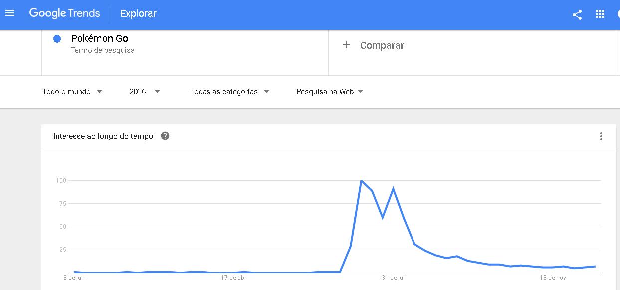 No site é possível ver relatórios que mostram movimento das buscas no Google