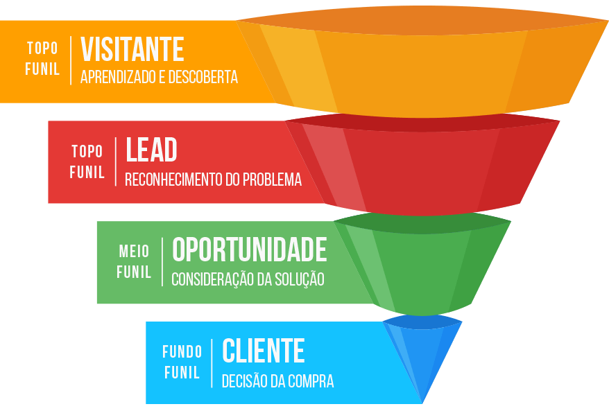 Modelo de funil de vendas e Marketing do site Funil do Marketing