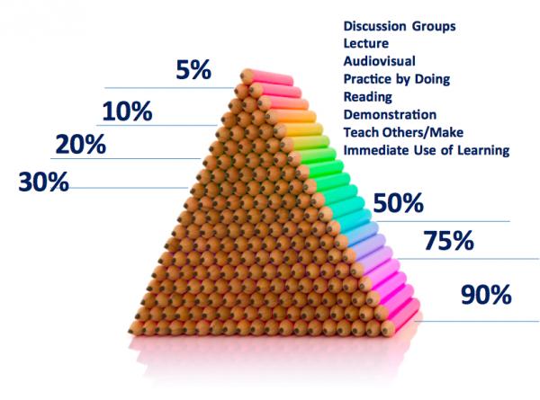 Entenda a Pirâmide de William Glasser