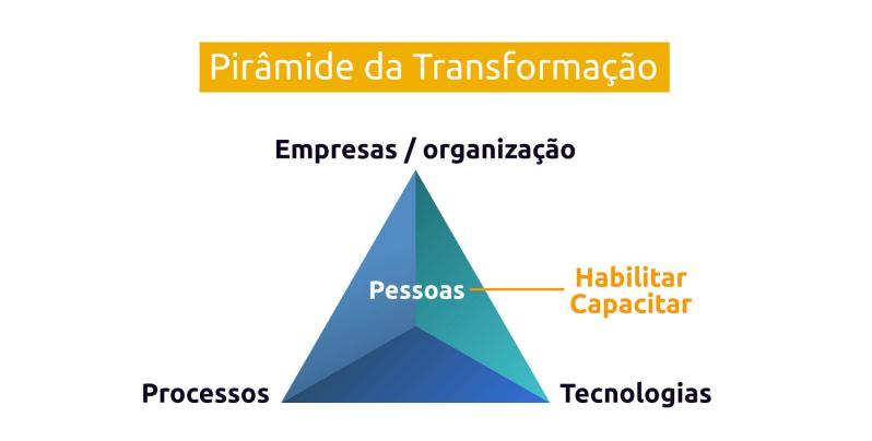 pirâmide da transformação