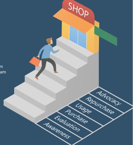 Capa do artigo Jornada do consumidor: o primeiro passo para aumentar seus resultados!
